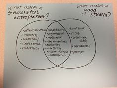 Create a Venn Diagram.  In one circle list adjectives that describe a good student, and list other adjectives that describe a successful entrepreneur in the other.  In the shared space, list the common attributes and discuss these characteristics.