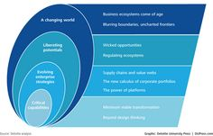 Business Ecosystem Trends