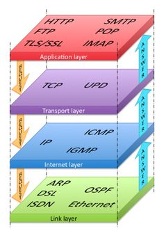 What is Internet Protocol Suit The Internet protocol suite or The Transmission Control Protocol (TCP/IP) Model introduced by Defense Advanced Research Projects Agency (DARPA) in the early Computer Technology, Computer Programming, Digital Technology, Computer Science, Webdesign Software, Osi Model, What Is Internet, Cisco Networking, Free Web Design