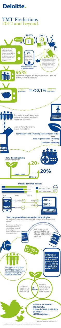 2012 Technology, Media & Telecommunication Predictions by Deloitte #infographic #socialmedia