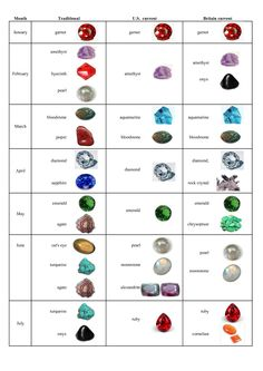 july Birthstone Chart | March Birthstone Bloodstone