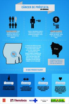 Infográfico sobre a prevenção do câncer de prostáta.  Texto: Fernanda Felix Arte: Gabrielle Pazos