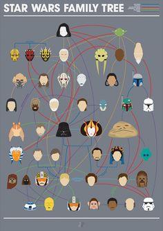 Infográfico: família Star Wars