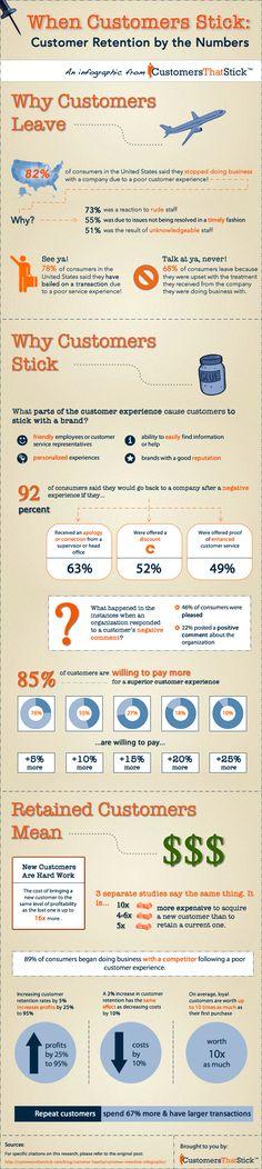 customer retention (Infographic)