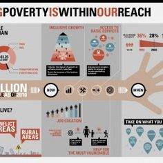 Take on what you want to change to end extreme poverty by 2030.