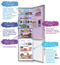 Mettre ses produits au frais dès le retour des courses, c'est bien. Mais pour les conserver au mieux, encore faut-il les placer au bon endroit : dans le compartiment adapté et à la bonne température ! Pour ne plus se tromper, petite visite guidée des différents étages du réfrigérateur.