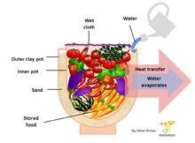 Pot-in-pot refrigerator - Wikipedia, the free encyclopedia