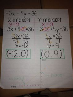 X- and y-intercepts for pre-algebra {image only}
