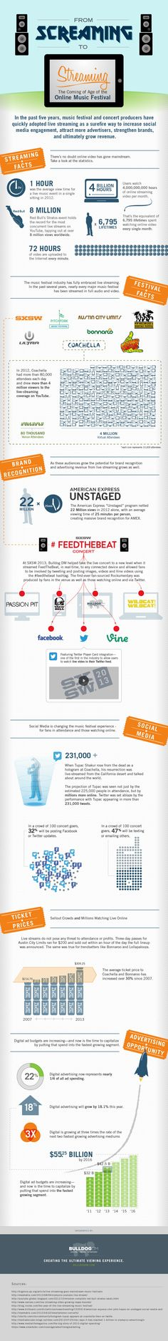 Fantastic Infographic from Bulldogdm.com on the rise of online streaming concert events!