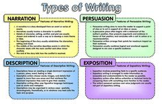 Types of Writing | Feel free to use this JPG format graphic … | Flickr