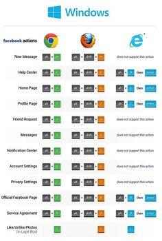 46 Keyboard Shortcuts For Web Browsing - Tips And Tricks Life Hacks Computer, Computer Basics, Computer Coding, Computer Help, Computer Programming, Life Hacks Websites, Hacking Websites, Useful Life Hacks, Technology Hacks