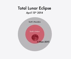 The total lunar eclipse of April 14-15 is the first lunar eclipse of 2014, and kicks of a tetrad of lunar eclipses (group of four). See how to observe the April 15 total lunar eclipse in this Space.com visibility map gallery.