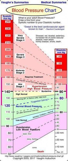 5 Wonderful Useful Ideas: Hypertension Mnemonic blood pressure drinks.Hypertension Nursing Essential Oils what is blood pressure heart disease.Blood Pressure Readings Articles..