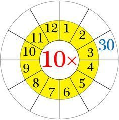 Worksheet on Multiplication Table of 10