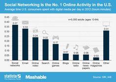 Las redes sociales ya son la actividad No. 1 en el mundo 2.0. #RedesSociales #SocialMedia