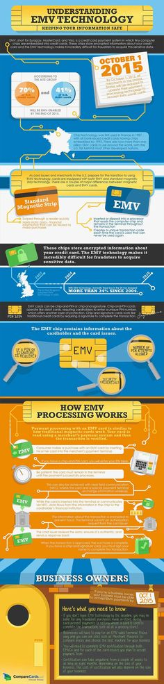 EMV Chip Card Technology - Yahoo Image Search Results