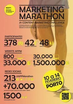 INFOGRAFIA: Os números da Marketing Marathon | APPM - Associação Portuguesa dos Profissionais de Marketing