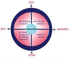 Anne Stael - Zingeving en werk