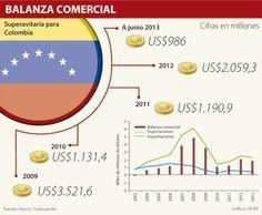 Balanza comercial #Venezuela #Colombia #Comercioexterior