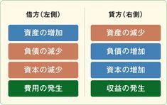 借方(左側)貸方(右側)