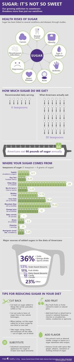 Sugar - It's not so sweet - Health Infographic - MSN Healthy Living via bittopper.com