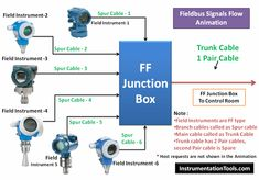 Junction Box versus Fieldbus (FF) Junction Box - Inst Tools Control Valves, Control System, Oilfield Life, Process Control, Junction Boxes, Cable Box, Industrial, Connection, Technology