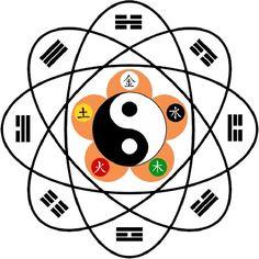 Buda e Kuan Yin Fernanda Tomaz: Como procede o sincero praticante do TAO? Feng Shui, Yin Yang Tattoos, Naruto Tattoo, I Ching, Tai Chi, New Age, Sacred Geometry, Kung Fu, Symbols