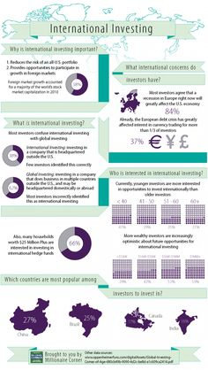 The need to know infographic about International Investing.