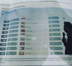 Korupsi indonesia di peringkat 96. Singapore 6. Malaysia 62. Mau menolong ??? #marikitabelajarbersama #marikitabelajar #marikitabelajarkritis