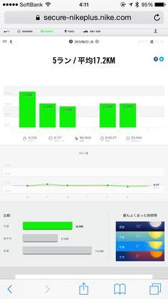 僕のほぼ朝活ランニング昨日までの一週間実行結果!5ラン平均17.2km、総距離86.0km、総時間8:50:27、4,330kcal消費!2015年6月29日。