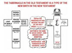 Image result for Symbols Meaning of Tabernacle and Jesus