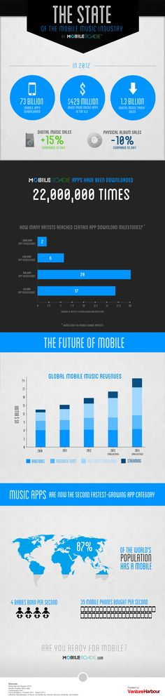 State of the Mobile Music Industry http://www.turntherecordover.com/2013/03/state-of-the-mobile-music-industry/