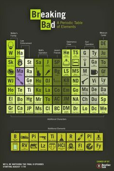 breaking bad periodic tables
