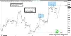 EURGBP Elliott wave view: Zigzag structure #elliottwave #trading