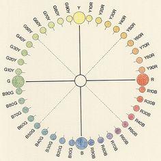 NCS-System « colorsystem