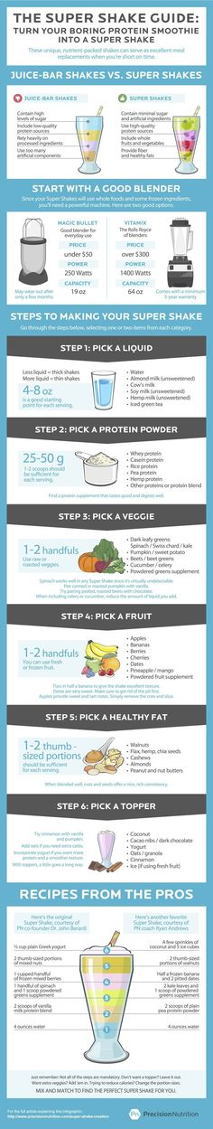 The Super Shake Guide: How (and why) to make the perfect Super Shake [Infographic]