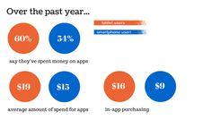 4 Mobile Marketing Hacks for App Developers | Social Media Today