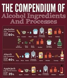 A fun infographic that breaks down everything you ever wanted to know about booze.