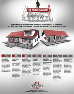 Home Security Store releases a third infographic detailing Most Common Entry Points for a Break-in.  The number one point of entry is straight through