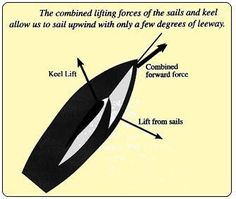 Sails - crisflo Sailing Terms, Sailing Lessons, Canoeing, Kayaking, Boating Tips, Boat Stuff, Sailboats, Theory, Fiber