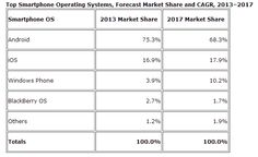 Market shares of Mobile OS