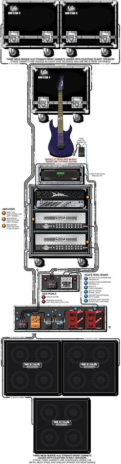 """A detailed gear diagram of Brian """"Head"""" Welch's Korn stage setup that traces the signal flow of the equipment in his 2002 guitar rig."""