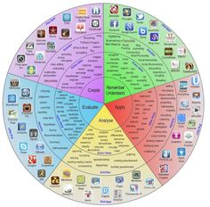 Simple yet so effective. This wheel of pedagogy explores the verbs of the methods listed. It then suggest activities for those particular verbs and apps that may assist you in relation to the verb and method.