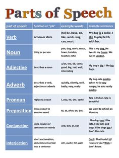 Parts of Speech  || Ideas, activities and revision resources for teaching GCSE English || Check out my website:  www.gcse-english.com for more ideas and inspiration || Grammar Chart, Learn English, English Fun, English Grammar, English Language, Speech And Language, Language Arts, Esl, Parts Of Speech