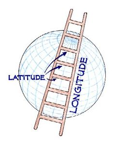 Here's a great idea for remembering the difference between latitude and longitude.