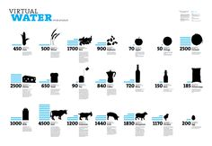 This infographic illustrates the water it takes to produce various food items. Be water wise! Visit www.chansonwater.com.