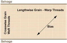 Get Familiar With Fabric Grain - the way threads are arranged in a piece of fabric.  Who knew, there was so much to Learn?!!