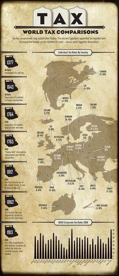 World Tax Comparison