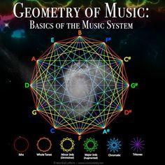 Sacred Geometry: Geometry of Music (Basics of the Music System) Music Theory Guitar, Music Guitar, Piano Music, Music Clock, Music Math, Teaching Music, Music Basics, Sacred Geometry Symbols, Spirit Science