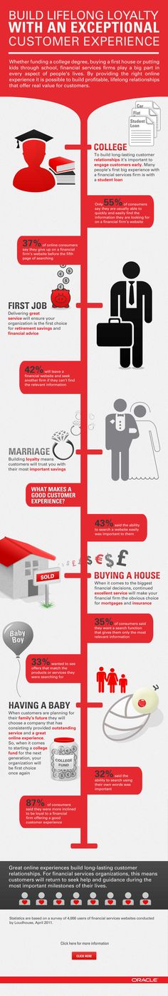 Financial Services: Build lifelong loyalty and all win.